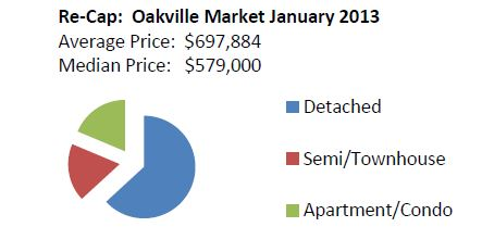 oakville home prices 2013